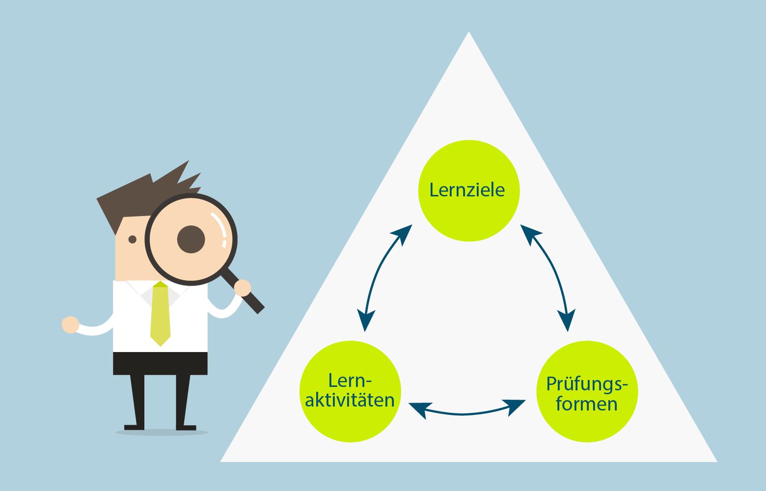 Bei einer Lehrveranstaltungsplanung nach Constructive Alignment werden Prüfungsform, Lernziele und Lernaktivitäten optimal aufeinander abgestimmt.